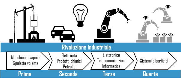 IoT per industria